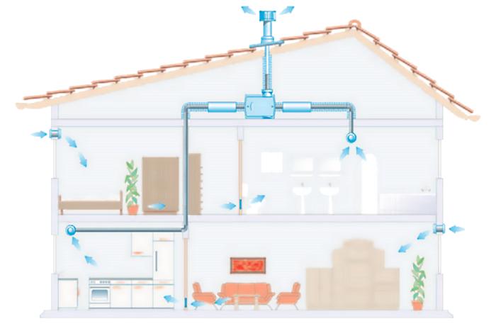Приточно-вытяжная вентиляция частного дома на базе Maico WR и приточных клапанов