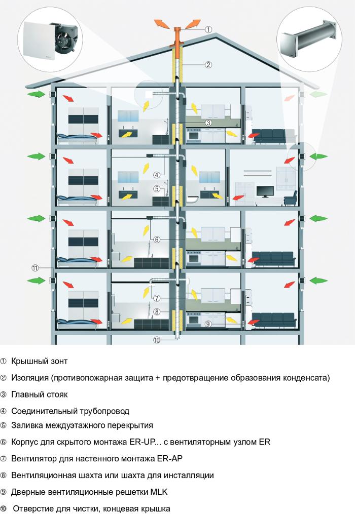 Как используются вентиляторы Maico ER в многоквартирных домах